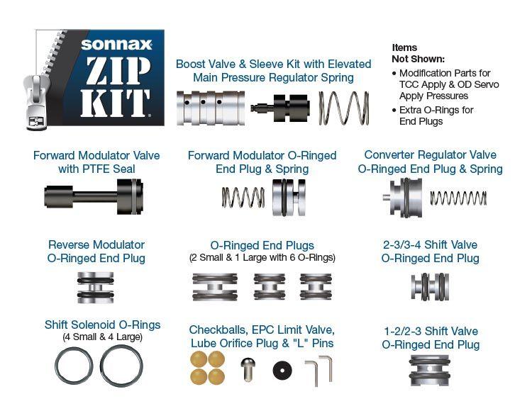 Zip Kit®