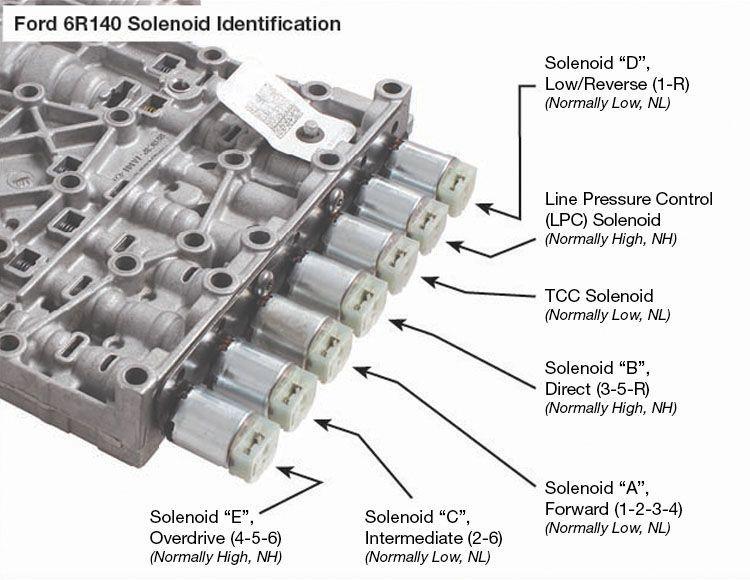 Solenoid Nl 126425 Nlv Sonnax