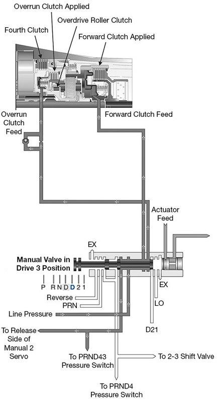 figure 2: oe drive 3 1st gear manual valve partial hydraulic circuit
