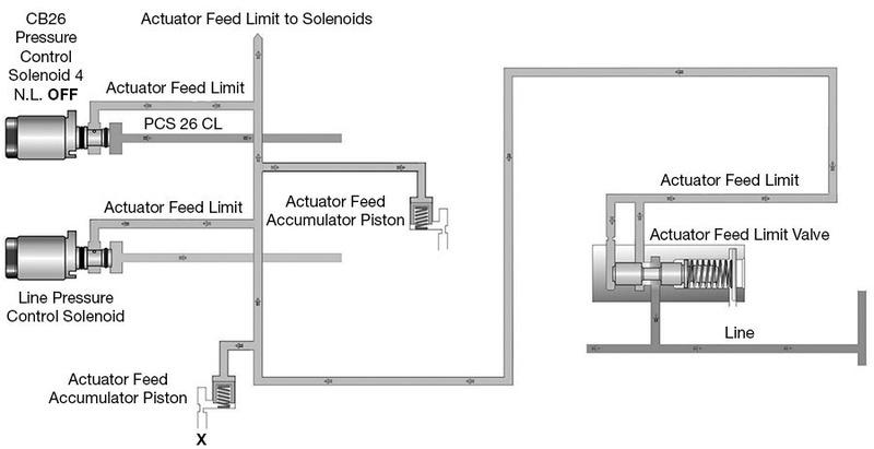 Sonnax How to Recognize & Repair Solenoid Accumulators in Late-Model