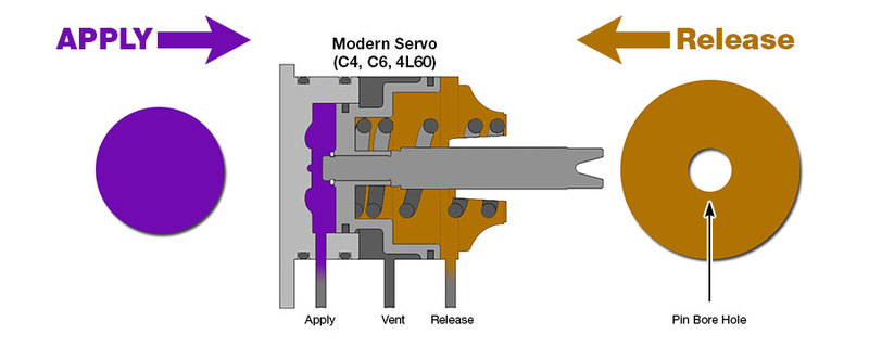 Modern Servo Apply & Release Areas
