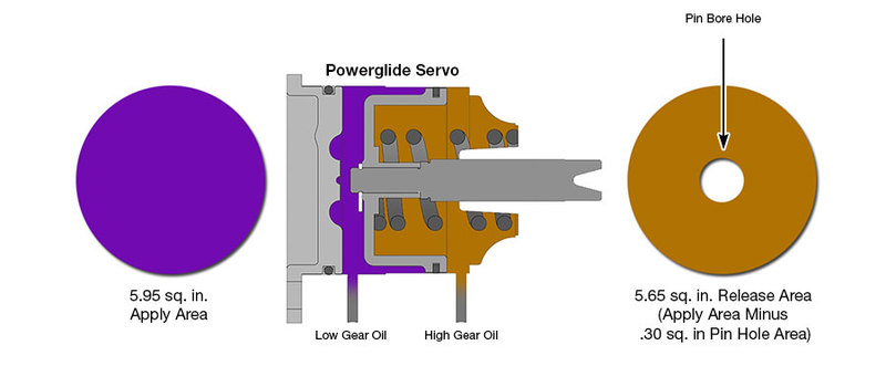 OE Powerglide Servo Apply & Release Areas