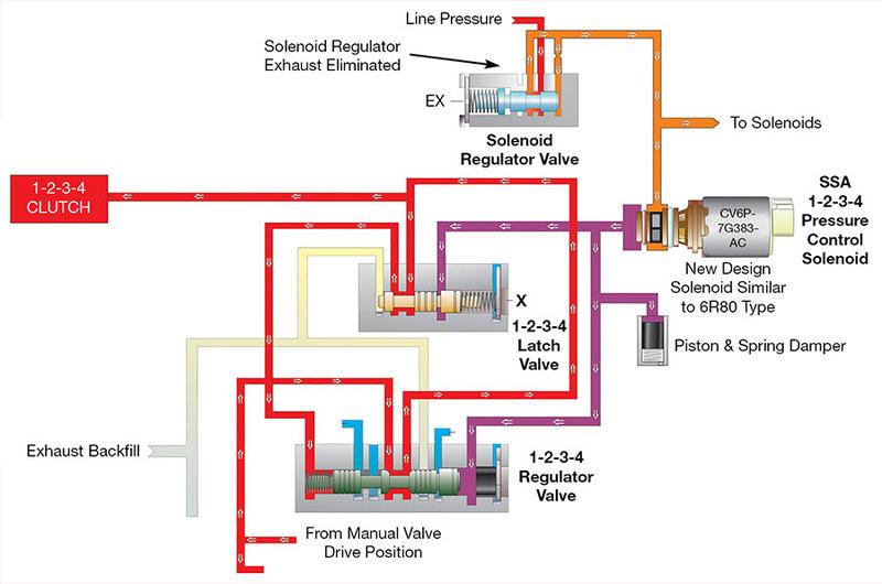 Outstanding Sonnax Solenoid Differences Between Ford 6F35 Gen 1 Gen 2 Wiring Database Lukepterrageneticorg