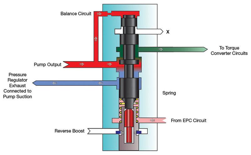 Sonnax Hydraulics Fundamentals Part I: Main Pressure Regulator Valve
