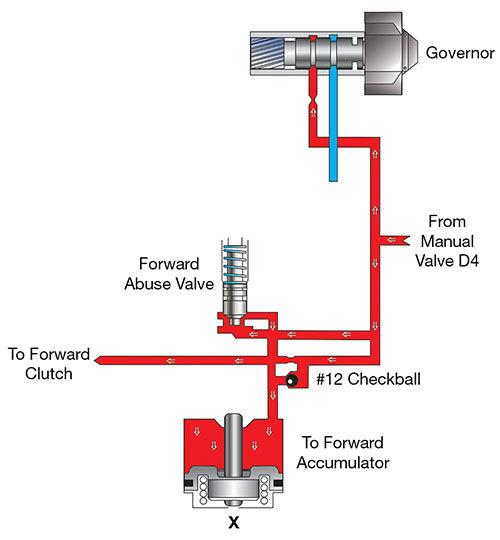 Sonnax Hydraulics Fundamentals Part Ii Accumulators Shift Feel