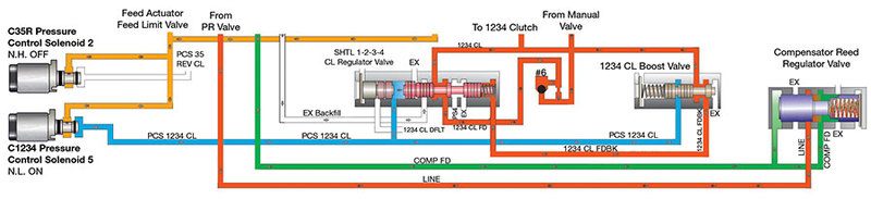 Sonnax Hydraulics Fundamentals Part II: Accumulators & Shift