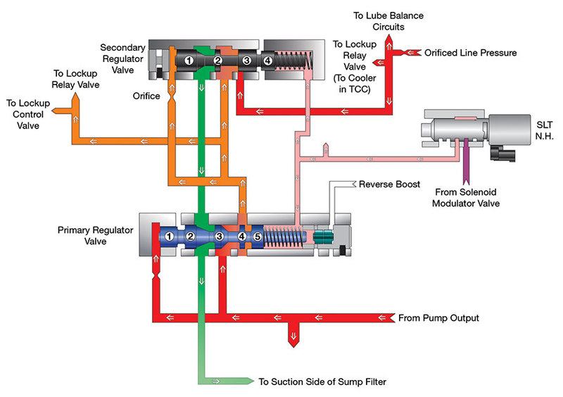 Sonnax Hydraulics Fundamentals Part Iii  Secondary Regulators