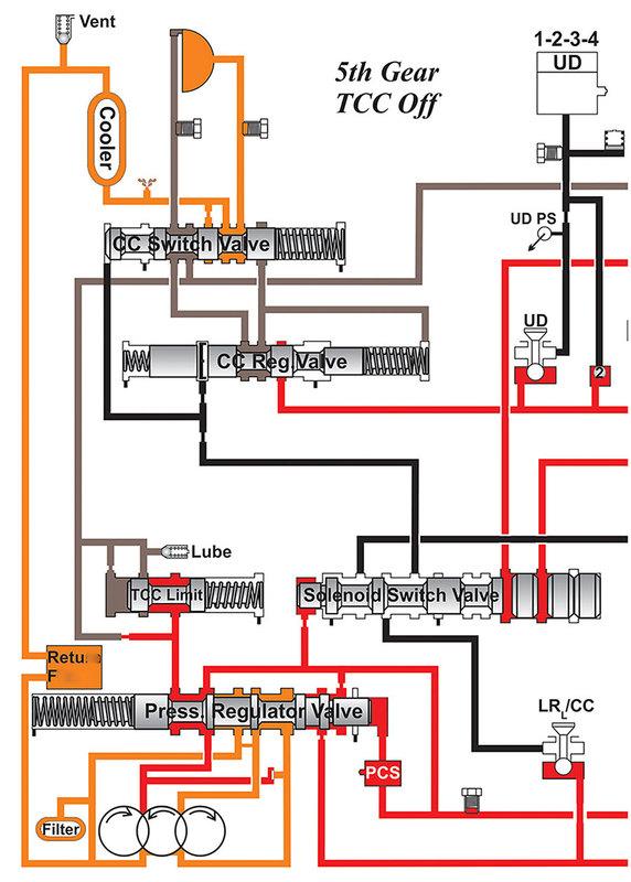 Sonnax Hydraulics Fundamentals Part IV: Converter Clutch Control