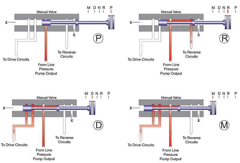 GM 6L80 Transmission Manual Valve Positions