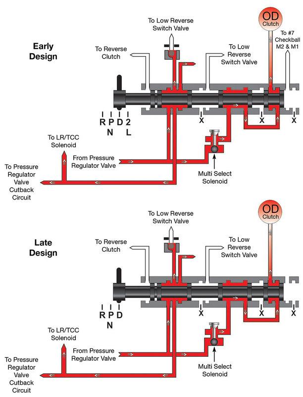 RFE Manual Valve Oil Circuit