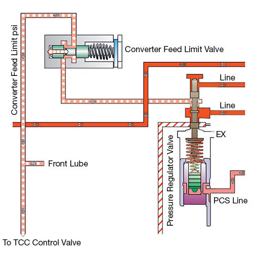 6L80 Converter Feed Limit Circuit