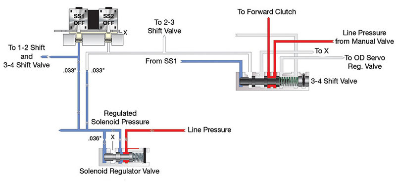 4R70 Solenoid Regulator Valve Operating Correctly