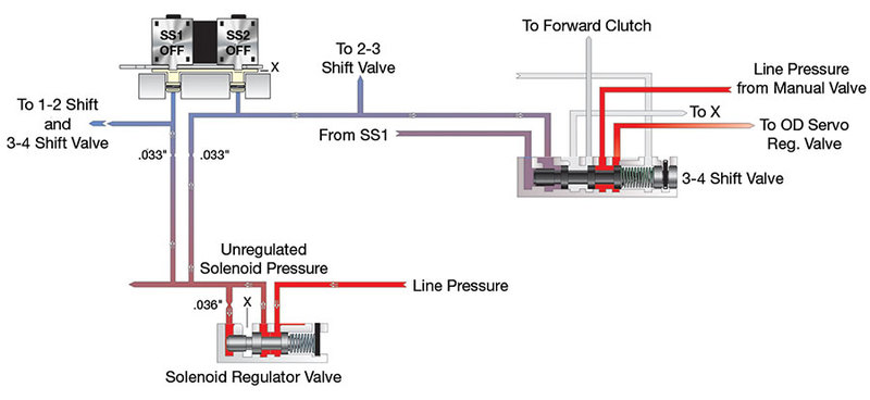 Transmission Solenoid Regulator Valve Operating Incorrectly in D 1st Gear