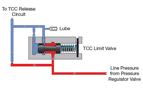 RFE Transmission TCC Limit Valve Circuit