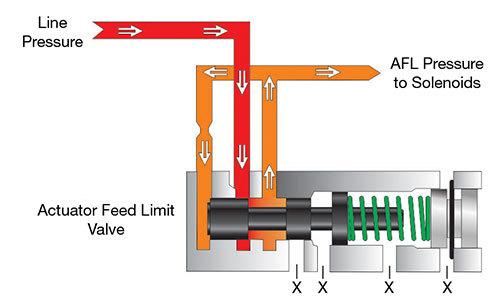 4L60 Transmission AFL Valve