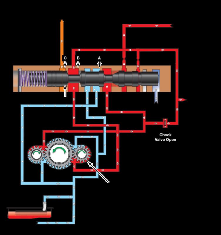 Tuned Programming: Pressure Regulator Valve Position at Idle/Low Engine RPM
