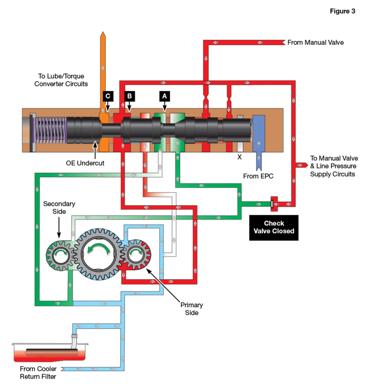 Tuned Programming: Pressure Regulator Valve Position at Higher Speed/Engine RPM