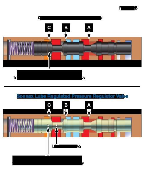OE vs. Sonnax Lube Regulated Pressure Regulator Valves