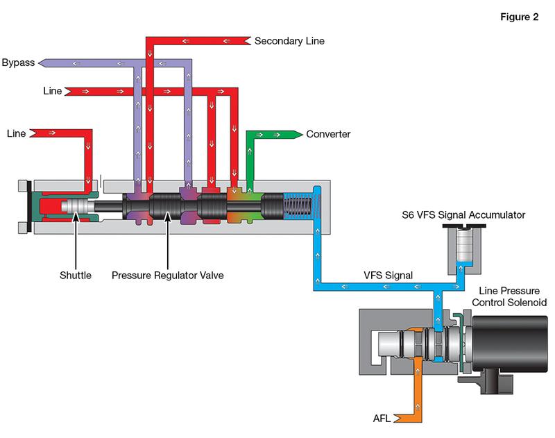 Line Pressure Control Solenoid Circuit