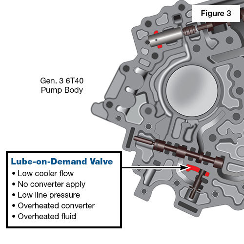 GM Gen. 3 6T45 Lube-on-Demand Valve Vacuum Test Location