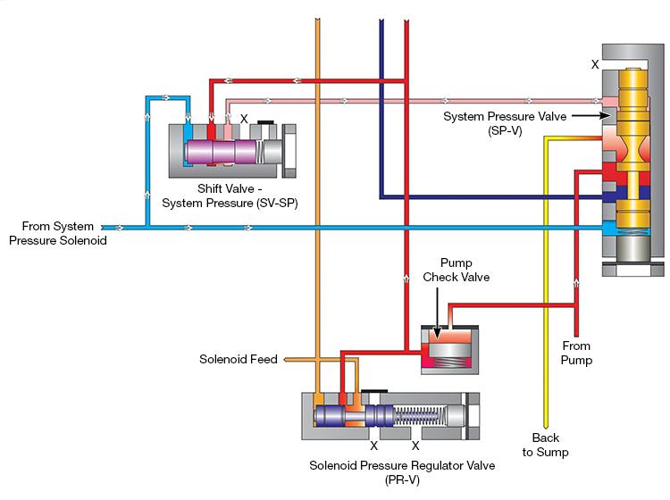 ZF9HP48 & 948TE Line Pressure Control