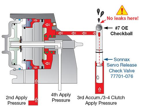 Sonnax Guard Against 4l60 E Band 3 4 Clutch Failure Test The 3rd Accumulator Checkball Assembly For Leakage