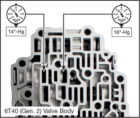 6T30 (Gen. 1), 6T30 (Gen. 2), 6T31 (Gen. 3 6T40), 6T35 (Gen. 3 6T40), 6T40 (Gen. 1), 6T40 (Gen. 2), 6T41 (Gen. 3 6T40), 6T45 (Gen. 1), 6T45 (Gen. 2), 6T46 (Gen. 3 6T40), 6T50 (Gen. 1), 6T50 (Gen. 2), 6T51 (Gen. 3 6T40) Oversized Actuator Feed Limit Valve Vacuum Test Locations