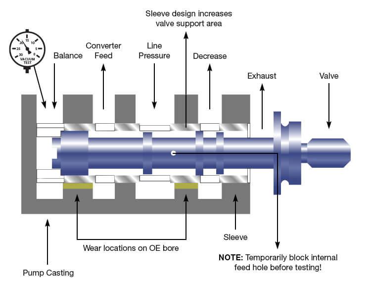 5L40-E, 5L50-E Pressure Regulator Valve Kit Vacuum Test Locations