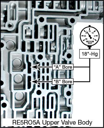 "RE5R05A ""A"" or ""B"" Pilot Valve Kit Vacuum Test Locations"