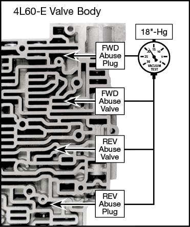 4L60-E, 4L65-E, 4L70-E Oversized Forward & Reverse Abuse Valve Kit Vacuum Test Locations
