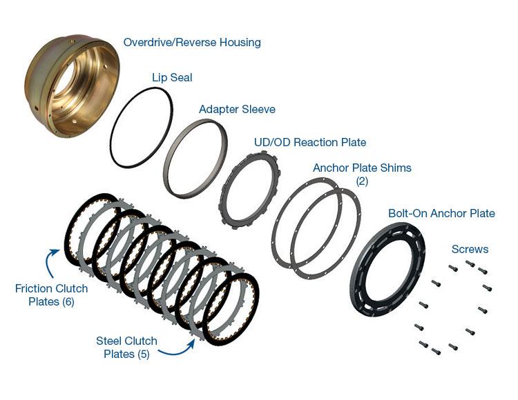 Sonnax Smart-Tech® Overdrive Clutch Housing Kit - 72960-06K