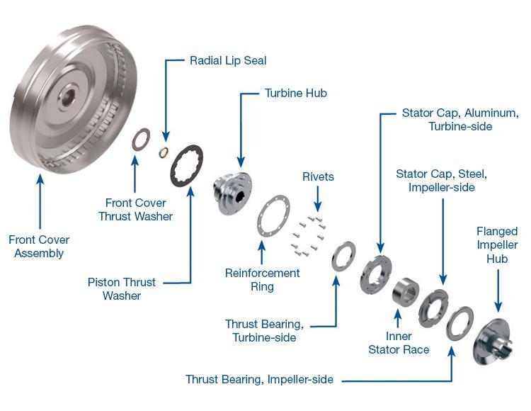 BWFD RK 1?v=1508254593 transmission, torque converter & driveline parts sonnax How a Torque Converter Works at bakdesigns.co