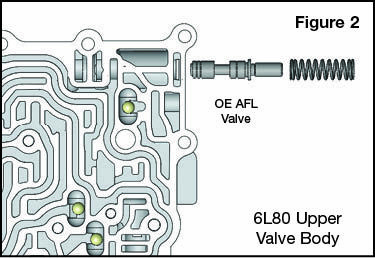 6L45, 6L50, 6L80, 6L90 Oversized Converter Feed Limit Valve Vacuum Test Locations