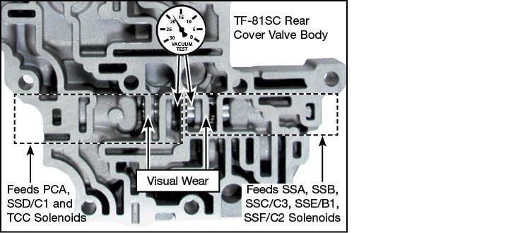 TF-80SC, TF-81SC Oversized Solenoid Modulator Valve Kit Vacuum Test Locations