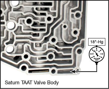 TAAT Pressure Regulator Valve Vacuum Test Locations