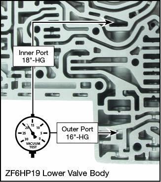 6R60, 6R75, 6R80 (2009-2014), ZF6HP19, ZF6HP26, ZF6HP32 Oversized Pressure Regulator Valve Kit Vacuum Test Locations