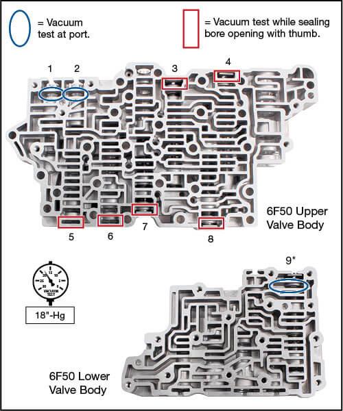 6F50, 6F55, 6T70 (Gen. 1), 6T70 (Gen. 2), 6T75 (Gen. 1), 6T75 (Gen. 2), 6T80 (Gen. 2) O-Ringed End Plug Kit Vacuum Test Locations