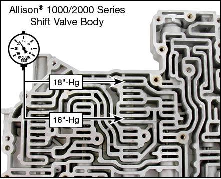1000/2000/2400 Oversized E-Shift Valve Kit Vacuum Test Locations