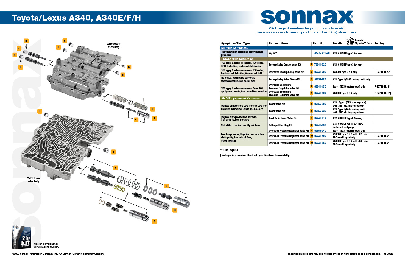 Sonnax Zip Kit® - A340-LATE-ZIP on