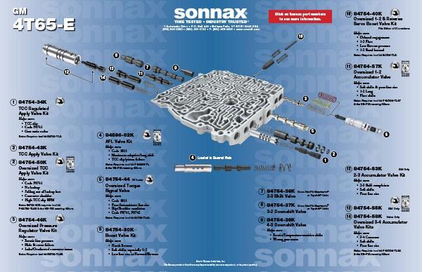valve body layouts sonnax Powerglide Valve Body Parts Breakdown gm 4t65 e valve body layout